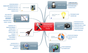 Схема популярного блога