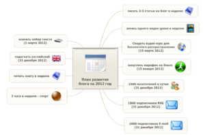 План развития блога